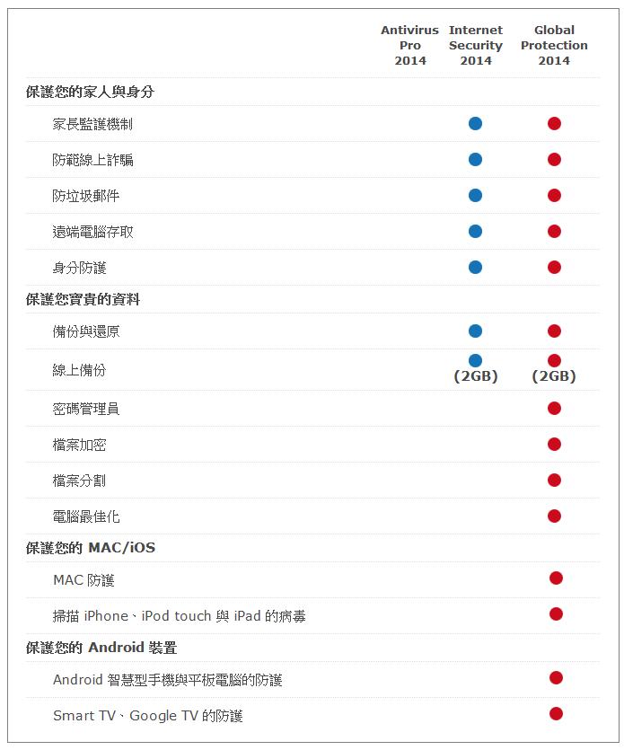 Panda 2014 Compare