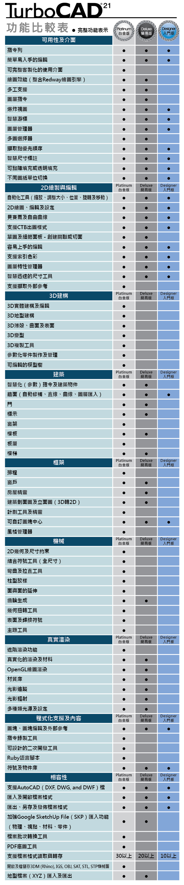 TurboCAD 功能比較表