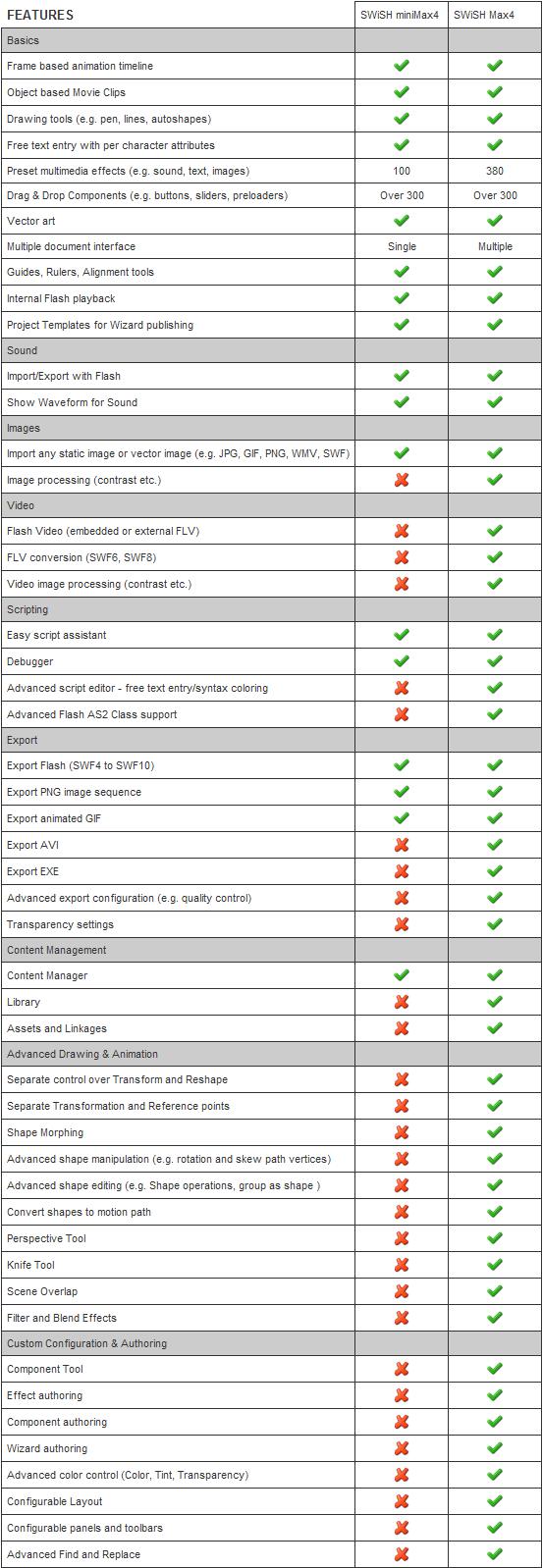 SWiSH Max 4 版本比較表