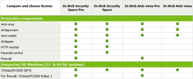 Dr. Web Compare