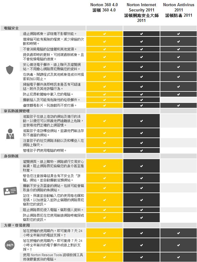 Norton_2011_Compare.jpg